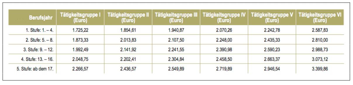 personalpoker tarifgehalt mfa zfa
