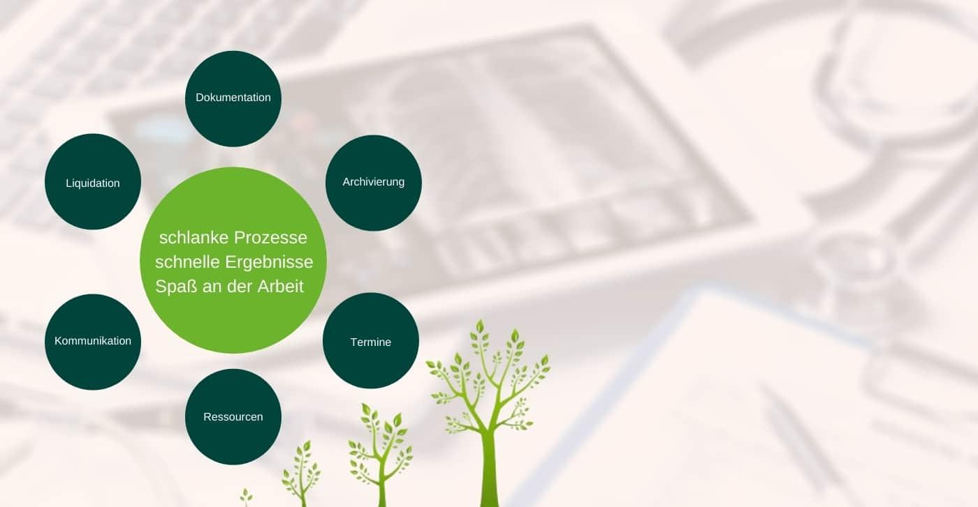 Praxismanagement & Health-IT EINFACH.MACHEN